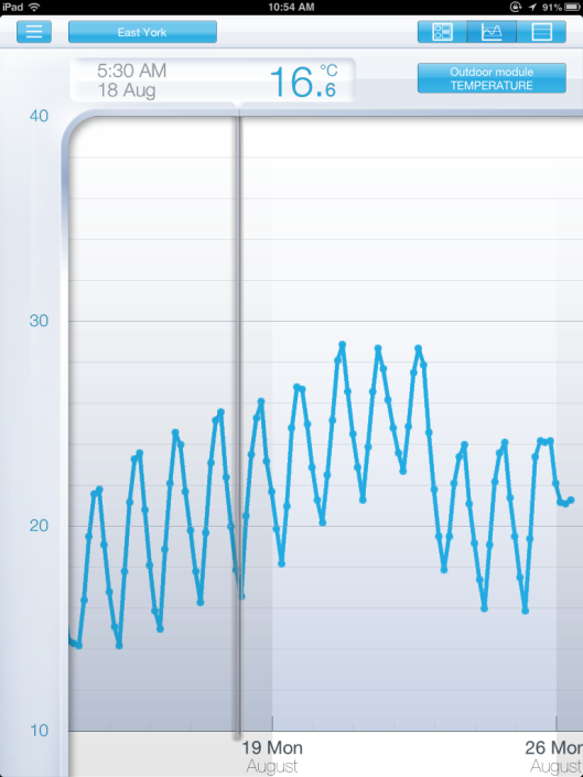 iPadNetatmo graph
